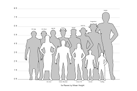 Relative Height Chart In 2019 Dungeons Dragons Homebrew