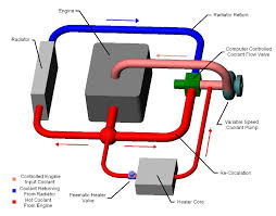 automotive style recirculating cooling setup configuration image