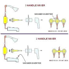 leaky tub faucet fix leaky faucet handle fixing fix leaky tub faucet single handle leaky bathtub
