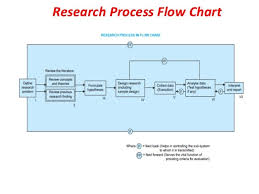 Flow Chart Of Research Design Research Methodology Flow Chart Ppt Www Bedowntowndaytona Com