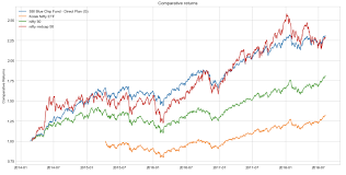 Nse Stock Chart Analysis Stock Market Analysis In Python Towards Data Science