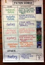 Literary Elements Anchor Chart Fiction Elements Ms Starlings Fifth Grade Classroom