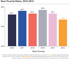 Medicaid Eligibility Income Chart Nyc Nyc Opportunity