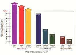 Durability Of A Clark Grave Vault Clark Grave Vault