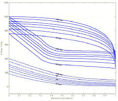 Exergy Concentration Diagram For Ammonia Water Mixture