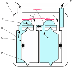 how a gas meter works ritter bellows type gas meters