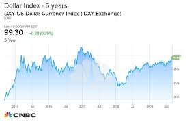Us Dollar Index Live Chart Investing Com Us Dollar Just Hit 2 Year High Closes In On Another Major