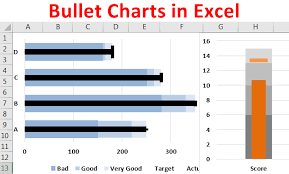 Bullet Chart Excel Bullet Chart In Excel Step By Step Guide To Create A