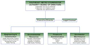 Metro Organization Chart Who We Are