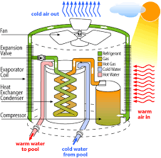 How Does A Heat Pump Pool Heater Work