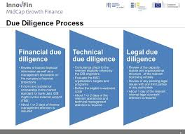 Eib Organisation Chart Innovfin Products For Companies Pdf Free Download