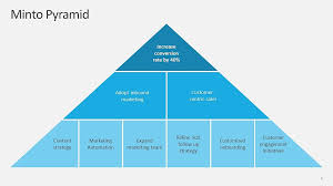 Pyramid Ppt 4 Impactful Ideas To Use 3d Pyramid Shapes In Presentations