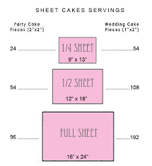 Serving Chart Rx Cakes