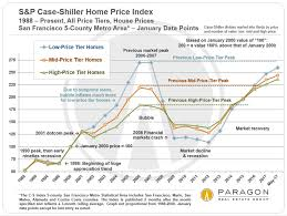 Sfsu Housing Cost Chart Bay Area Income Employment Home Prices Ruth Krishnan