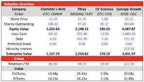 Charlotte S Web Stock Chart Charlottes Web Buy The Dip Charlottes Web Holdings Inc
