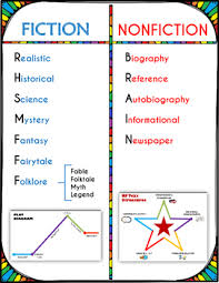Fiction Chart Fiction Vs Nonfiction Chart Of Genres And Structures