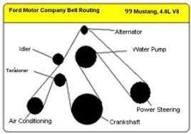 1999 2001 cobra differences svtperformance com belt route diagrams