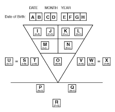 Numerology Using The Pythagorean Triangle 3 Jo 3