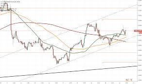 Usd Sek Chart Usd Sek Tradingview