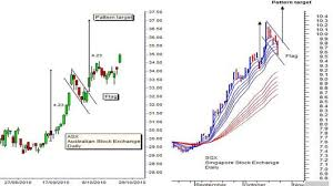 Sgx Stock Chart How To Trade The Asx Sgx Merger Proposal