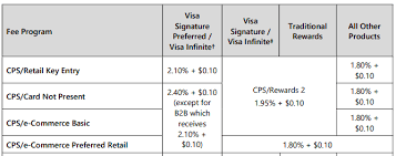 Memorable Visa Mastercard Interchange Chart 2019