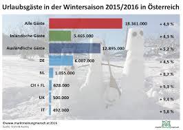 Wie viele einwohner hat österreich 2017