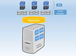 What Is The Difference Between Physical Servers And Vms