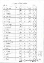 New Salary Scale Of All Government Employee Of Nepal