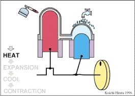 two piston animation detail american stirling company two piston stirling engine animation detail diagram