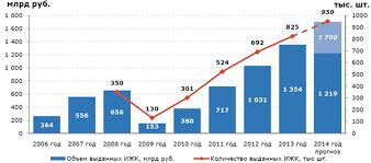 Российский рынок жилья и ипотечного кредитования в году  Наглядно динамика объема и количества выданных ипотечных кредитов за 2006 2013 гг в совокупности с прогнозом на 2014 г представлена на рисунке 6