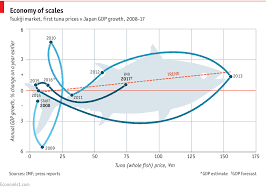 Can Tuna Prices Predict Japans Gdp Growth Daily Chart