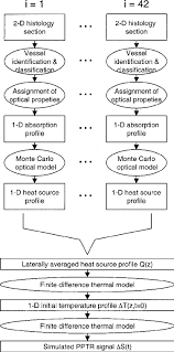 Flow Chart Of The Optical Thermal Modeling Technique Using A