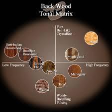 Help Please Tonewood Density Chart The Acoustic Guitar Forum