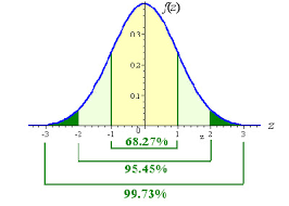 Z Table Standard Normal Distribution Z Scoretable Com