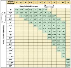 rectangle shape liner sizing chart