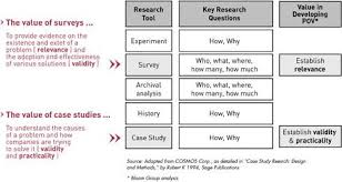 Methodology in case study Sciences Po Case study research design and methods vs methodology