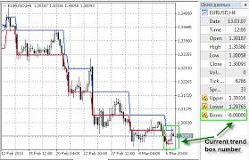 Renko Charts Mt5 Renko Line Break Indicator For Metatrader 5 Forex Mt4