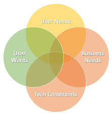 User Experience Venn Diagram Modernizing A Desktop Application Dont Forget About The User