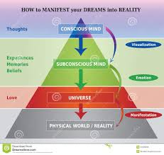 Psychology Chart How To Manifest Dreams Into Reality Diagram Illustration