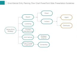 Joint Venture Process Flow Chart Export Powerpoint Templates Slides And Graphics