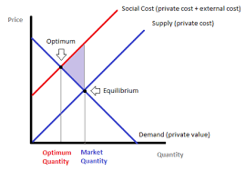 Negative Externality Graph Graphing Externalities Introduction To Economic Policy