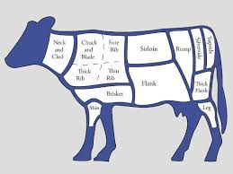 Cow Meat Chart Beef Diagram Technical Diagrams
