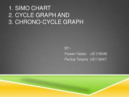 Simo Chart In Industrial Engineering Ppt Ppt Simo Chart And Chronocyclegraph Pawan Yadav