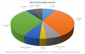 001 New Ihca Budget Expense Pie Chart Issaquah Highlands