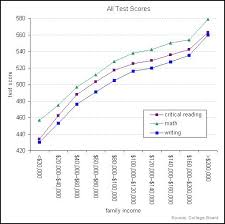Act Iq Correlation Chart The Correlation Between Income And Sat Scores Sociological