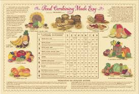 Ten Talents Food Combining Chart Details About Food Combining Made Easy Chart By Ten Talents Cookbook Laminated Brand New