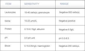 Urinalysis Result Interpretation Chart Quickly Test Uti Test 5v