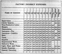 Classification Of Accounts Chart File Classification Chart Of Factory Ledger Accounts 1919