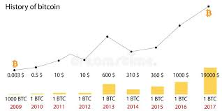Bitcoin Value Chart History Download Bitcoin History Data Swiss Trading Group Ag Switg
