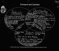 Venn Diagram Of Christianity Islam And Judaism Christianity Vs Islam Venn Diagram Under Fontanacountryinn Com